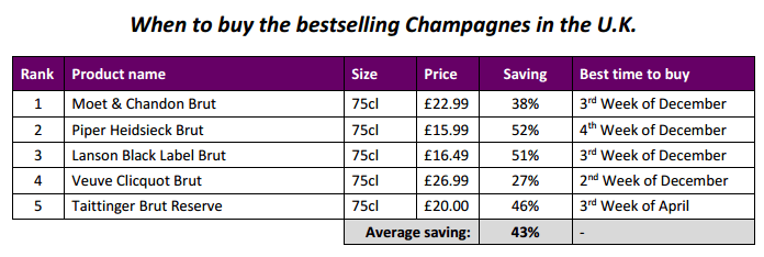 When to buy the bestselling Champagnes in the UK